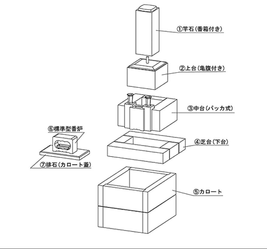 和型石碑の各部名称2